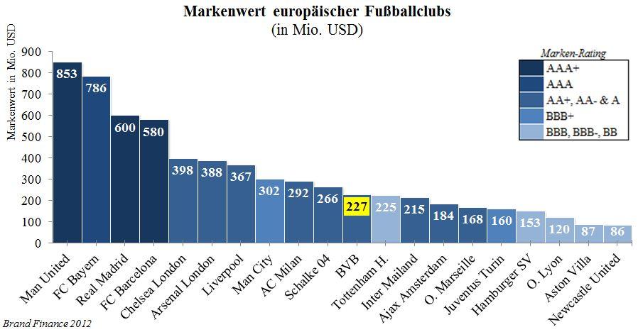 13 - Markenwert europäischer Fußballclubs 2012