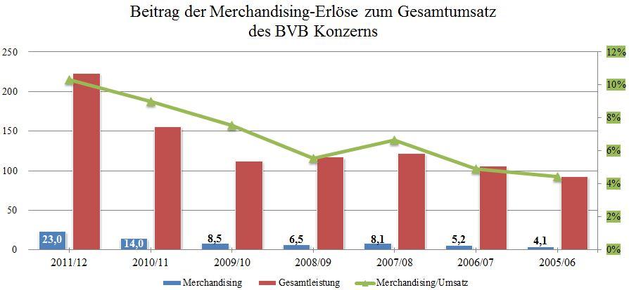 17 - Beitrag der Merchandising-Erlöse zum Umsatz BVB