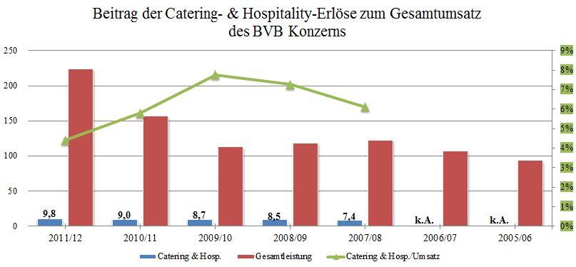 19 - Beitrag der Cater-Erlöse zum Umsatz BVB