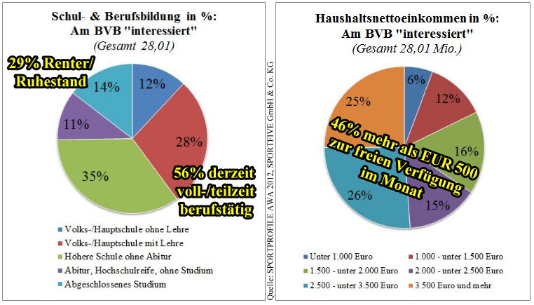 21 - Bildung und Einkommen BVB Anhänger