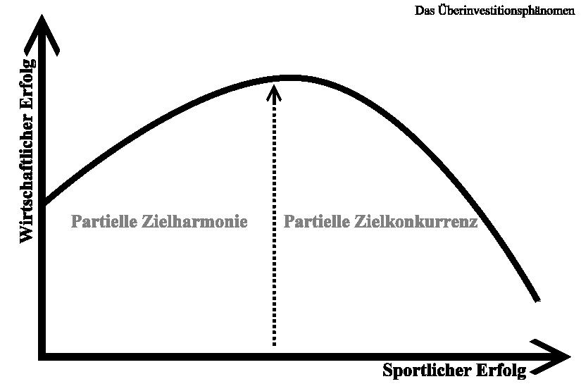 Abb20 - Überinvestitionsphänomen / Quelle: Keller, 2010