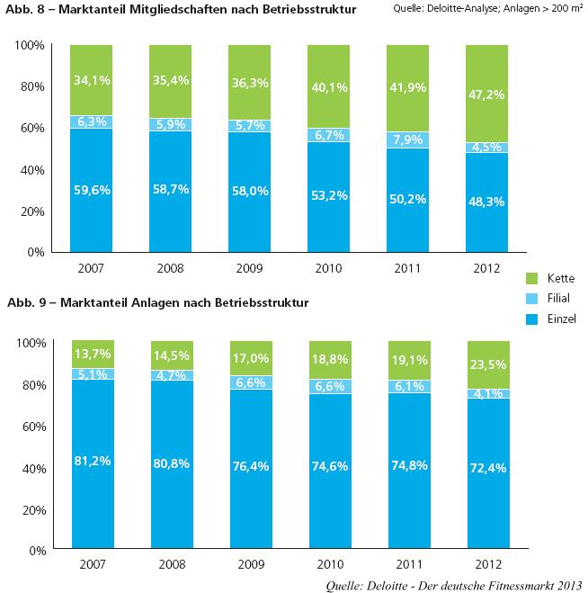 Marktanteil nach MItgliedschaften & Anlagen