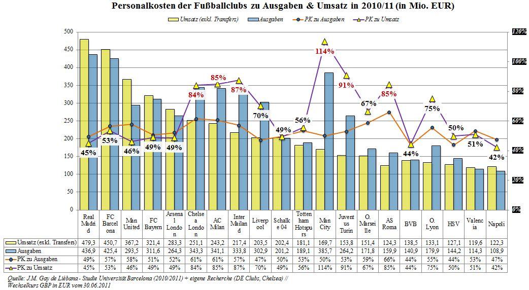 04 - Personalkosten zu Umsatz und Ausgaben der Fußballclubs