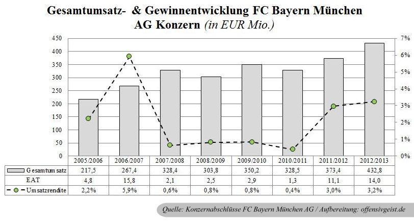 00 - Gesamtumsatz- und Gewinnentwicklung des FC Bayern Konzerns