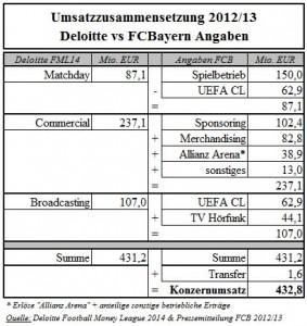 05 - Umsatzzusammensetzung Deloitte vs FCB