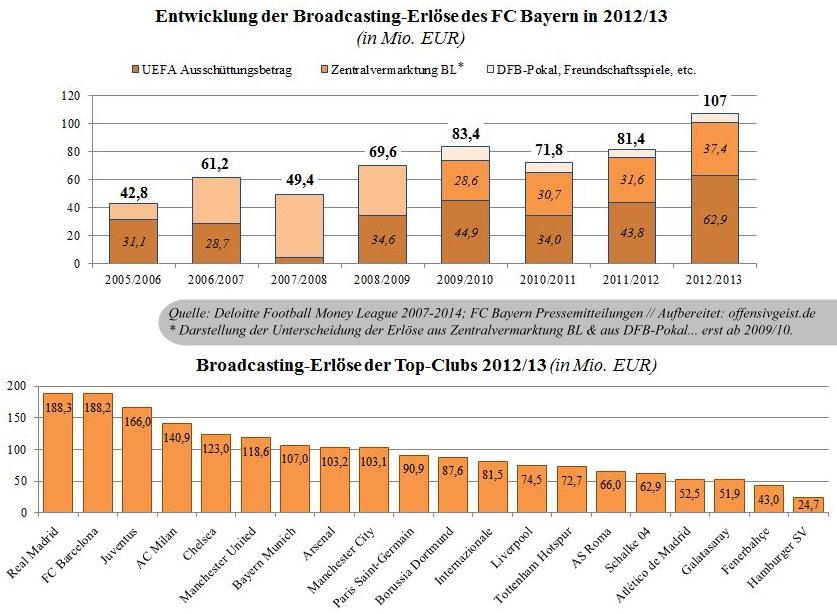 07 - Broadcasting Einnahmen FML 2007-2014 des FC Bayern + Vergleich FML 2014