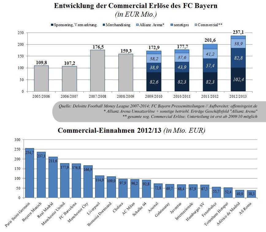 08 - Commercial EInnahmen FML 2007-2014 des FC Bayern + Vergleich FML 2014
