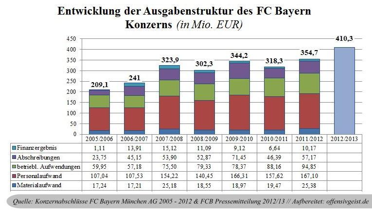10 - Entwicklung Ausgabenstruktur FC Bayern