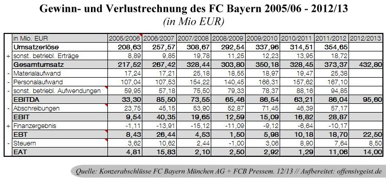 finanzanalyse des fc bayern m nchen. Black Bedroom Furniture Sets. Home Design Ideas