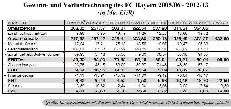 13 - Guv Übersicht FC Bayern Konzern