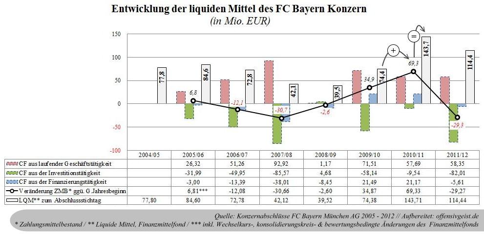 14 - Liquide Mittel des FC Bayern Konzerns
