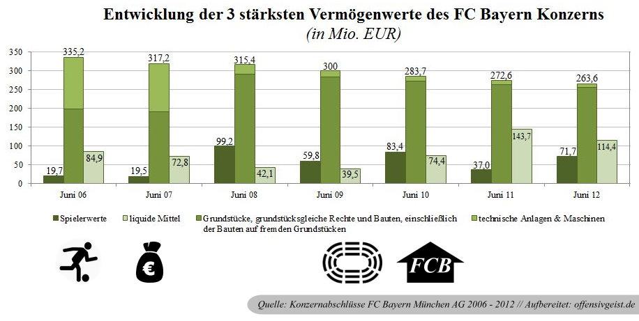 19 - Entwicklung 3 stärksten Vermögenswerte FC Bayern