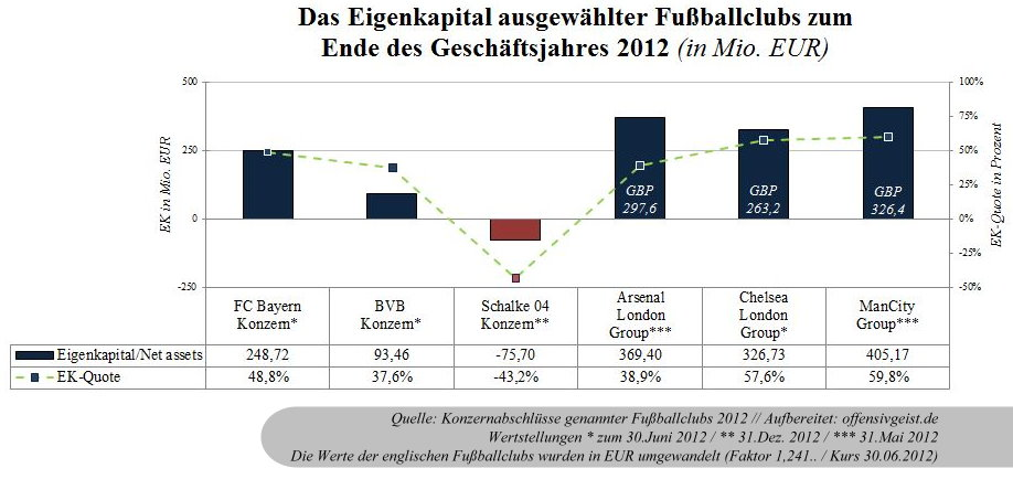 21 - Das Eigenkapital ausgewählter Fußballclubs 2012