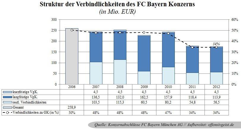 23 - Entwicklung und Struktur der Verbindlichkeiten des FC Bayern Konzerns