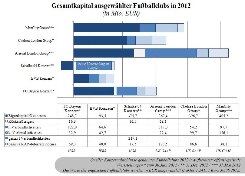 25 - Gesamtkapital ausgewählter Fußballclubs 2012