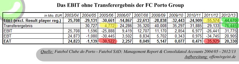 Das EBIT ohne Transfereregbnis des FC Porto