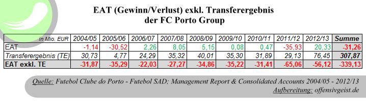 Gewinn/Verlust (EAT) exklusive Transfereinnahmen der FC Porto Group