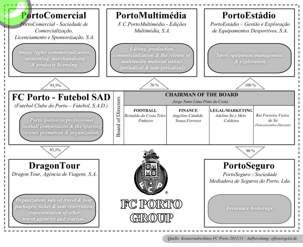 Die FC Porto Group - Mutter- & Tochterunternehmen des Fußballkonzerns