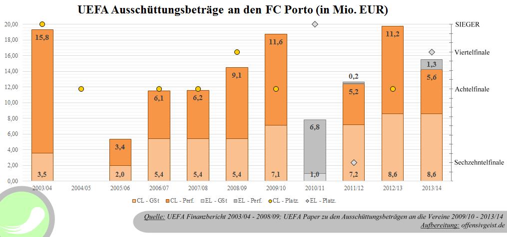 UEFA Ausschüttungsbeträge an den FC Porto