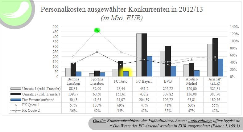Die Personalkosten ausgewählter Fußballclubs in 2012/13 (Benfica & Sporting Lissabon, FC Porto, FC Bayern, BVB, Atletico Madrid, Arsenal London)