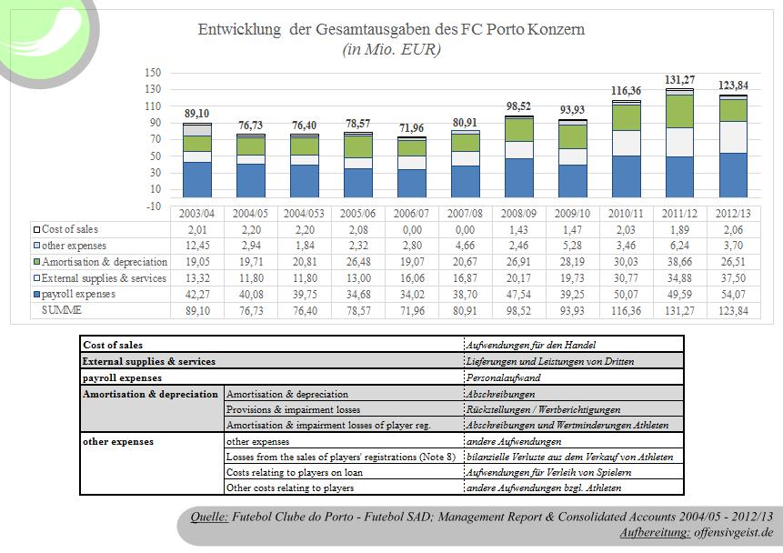 Die Entwicklung der Ausgaben der FC Porto Group / Personalkosten, Abschreibungen, betriebliche Aufwendungen, etc.