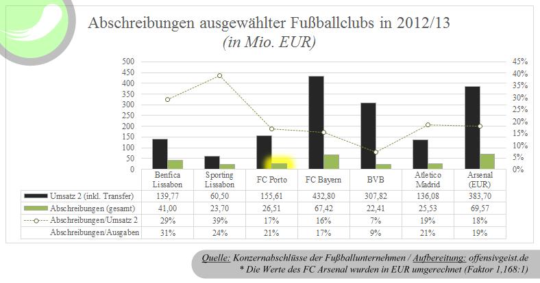 Abschreibungen ausgewählter Konkurrenten 201213 Fußballclubs