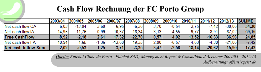 Cash Flow Übersicht des FC Porto