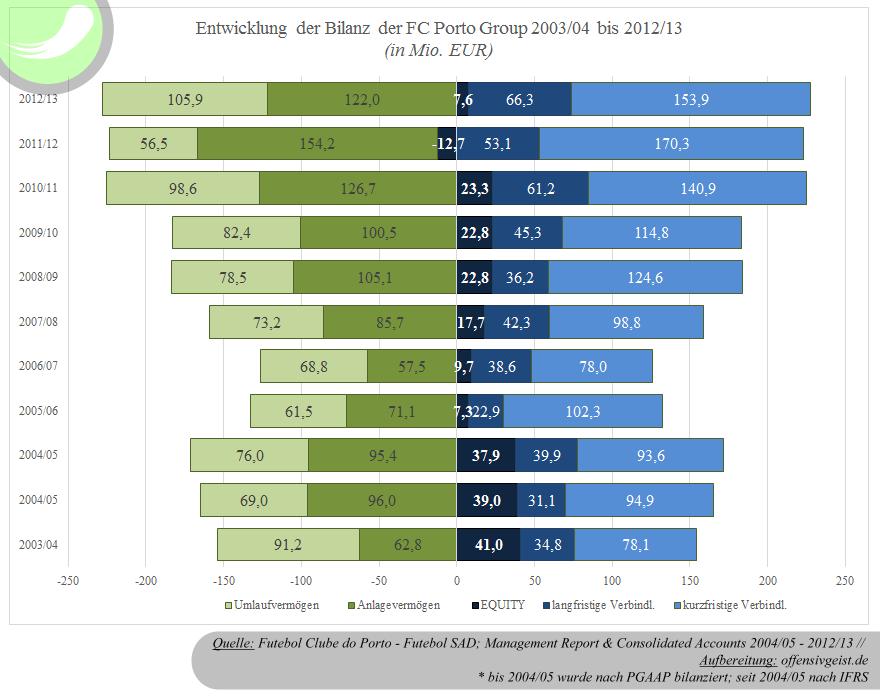 Entwicklung der Vermögenswerte und deren Finanzierung (Bilanz) der FC Porto Group