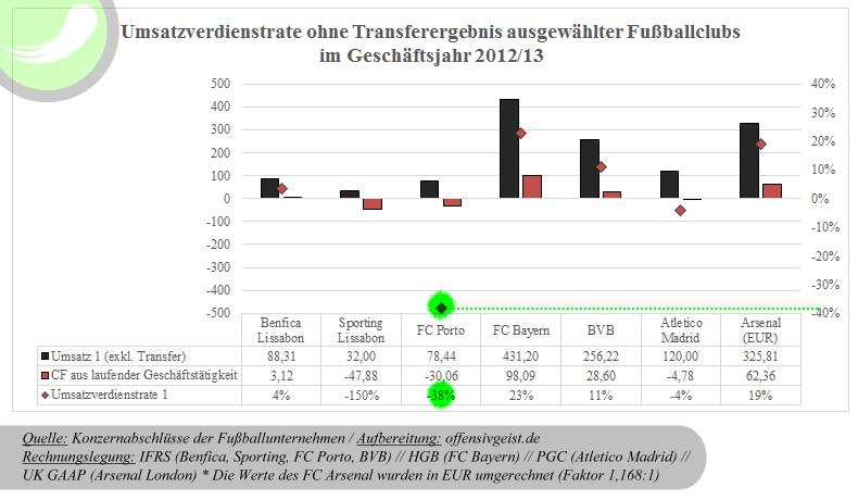 Umsatzverdienstrate ausgewählter Fußballclubs im Geschäftsjahr 2012_13 / Die Umsatzverdienstrate ist eine weitere Rentabilitätskennzahl, bei der der Cash Flow durch den Umsatz difidiert wird.